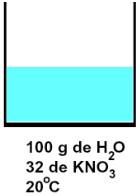 Representação de uma solução saturada de KNO3