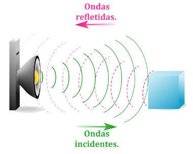 Princípio de funcionamento de um sonar