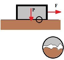 A força de atrito deve-se às rugosidades entre as duas superfícies em contato