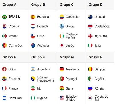 Distribuição em grupos dos países que participarão da Copa 2014
