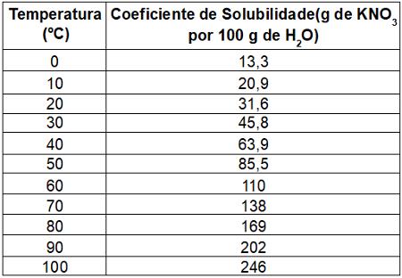 Tabela da solubilidade do KNO3