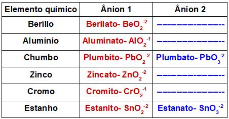 Tabela de ânions contendo metais