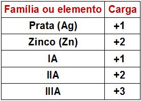 Tabela de cargas
