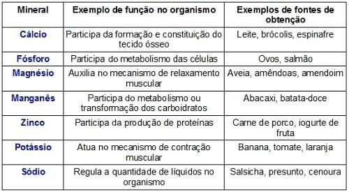 Exemplos de minerais, suas funções e alimentos que os possuem