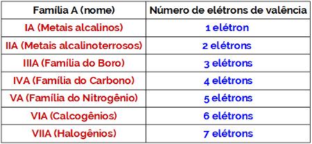 Relação entre família e número de elétrons na camada de valência