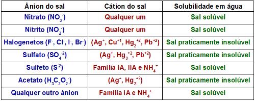 Tabela de solubilidade dos sais inorgânicos