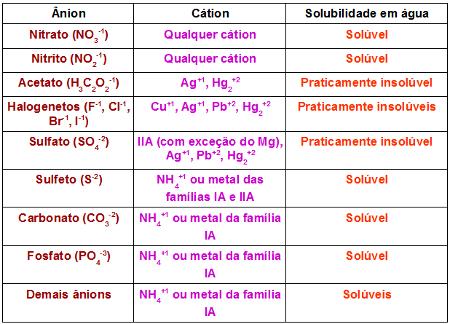 Tabela com critérios sobre a solubilidade dos sais