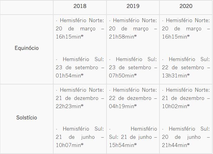 Datas dos solstícios e equinócios