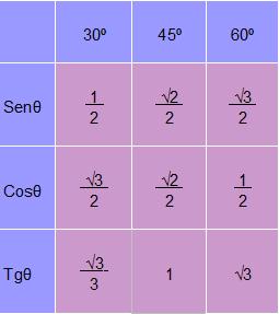 Tabela dos valores numéricos de seno, cosseno e tangente dos ângulos notáveis