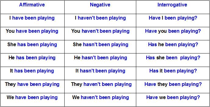 Que es el verbo has en ingles