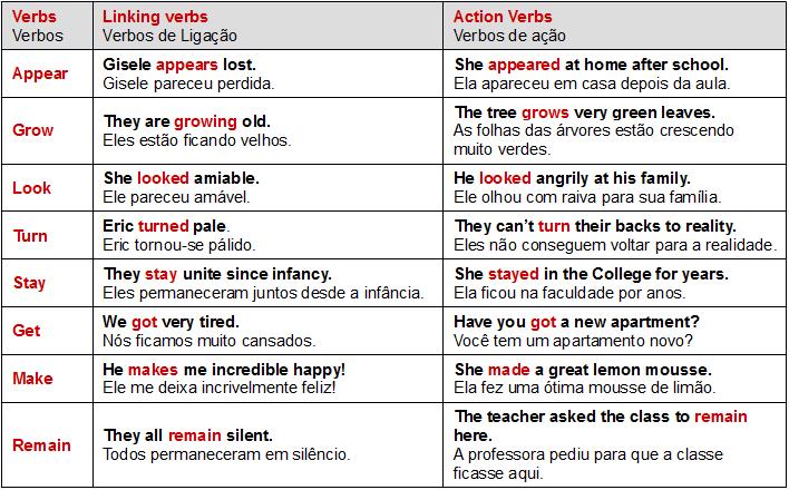 Favoritos Os verbos e as palavras de ligação em Inglês - Mundo Educação TR78