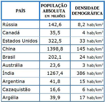 Exercícios Sobre Densidade Demográfica No Brasil Exercícios Mundo