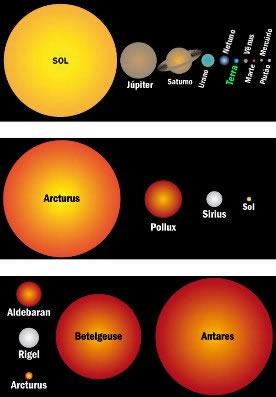 Tamanho relativo do Sol em comparação aos planetas do Sistema Solar e às outras estrelas maiores