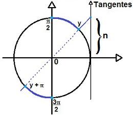 Representação da solução da inequação trigonométrica do tipo tg x > n