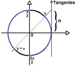 Representação da solução da inequação trigonométrica do tipo tg x < n