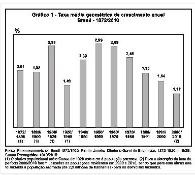 Taxa de crescimento anual do Brasil