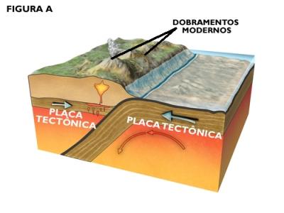 As ações tectônicas das placas convergentes