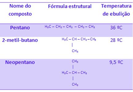 Comparação entre temperaturas de ebulição de pentano, 2-metil-butano e neopentano