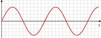 O gráfico mostra a tensão de entrada do diodo oscilando entre o positivo e o negativo