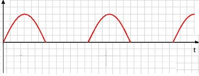 O gráfico mostra a tensão de saída do diodo. Agora ela tem apenas polaridade positiva