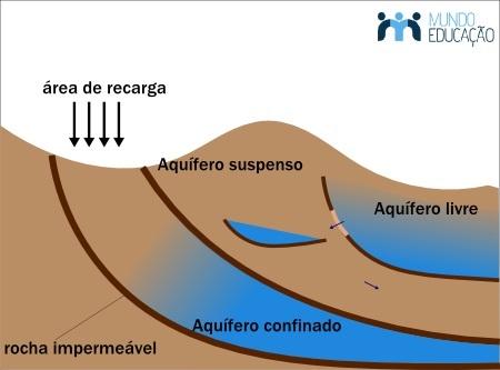Esquema simplificado dos principais tipos de aquíferos