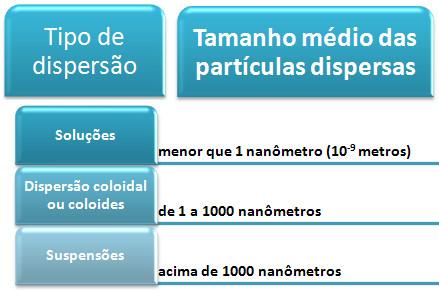 Classificação dos tipos de dispersão quanto ao tamanho