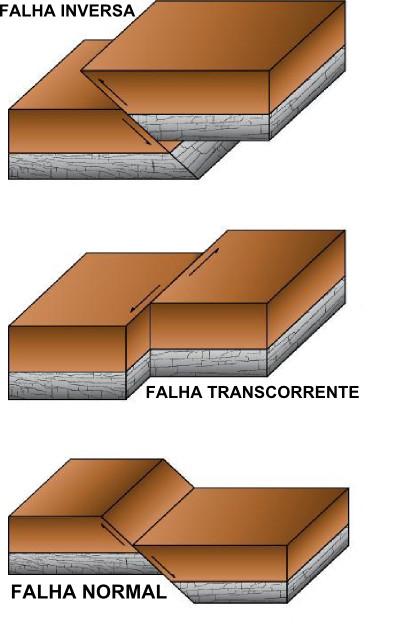 Tipologia das falhas geológicas