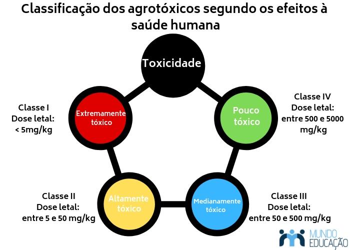 Classificação dos agrotóxicos segundo os efeitos à saúde humana