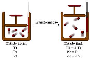 Esquema de transformação isobárica