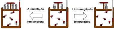 Esquema de transformação isocórica