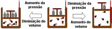 Esquema de transformação isotérmica