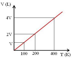 Representação das transformações isobáricas