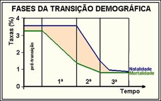 Fases da transição demográfica