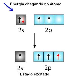 Mudança do orbital s para o orbital p, de um elétron do carbono