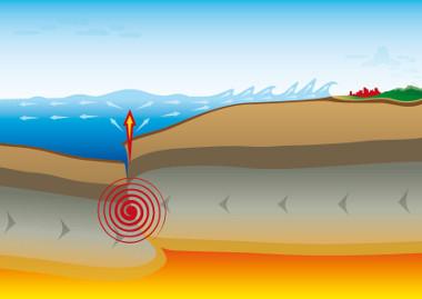 Esquema explicativo da formação de um tsunami