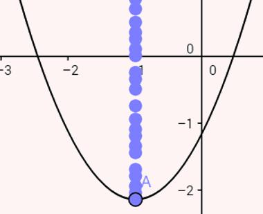 Movimentação da função f(x) com variação do parâmetro c