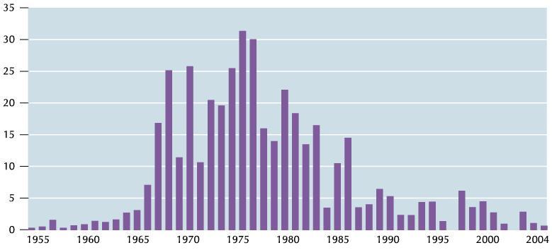 Gráfico da utilização da energia nuclear no mundo entre 1955 e 2004