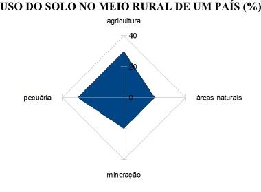 Gráfico em rede sobre a distribuição das atividades no meio rural em um país fictício