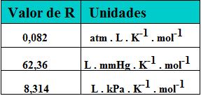 Tabela com valores da constante universal dos gases e respectivas unidades