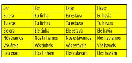 Presente do subjuntivo portugues fazer