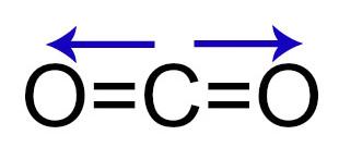 Demonstração dos vetores dipolares no gás carbônico