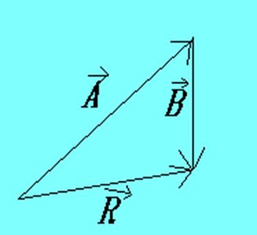 Vetores A, B e R