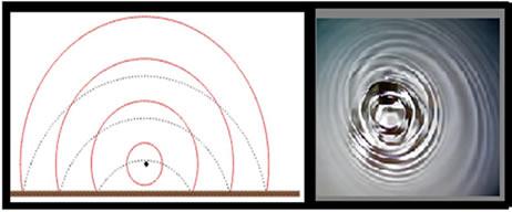 Exemplos de reflexão de ondas
