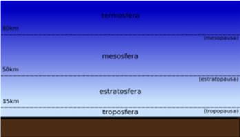 Localização da troposfera e estratosfera.