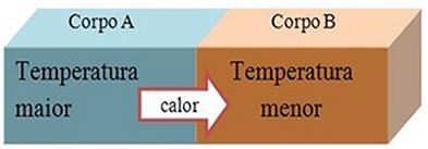 Energia sendo transferida do corpo de maior temperatura para o de menor temperatura