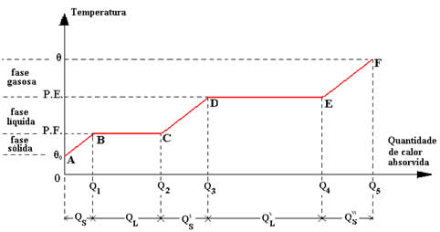Gráfico (diagrama) de temperatura em função da quantidade de calor absorvida