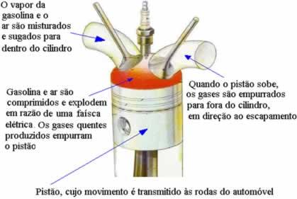 Sistema de produção de energia de um automóvel