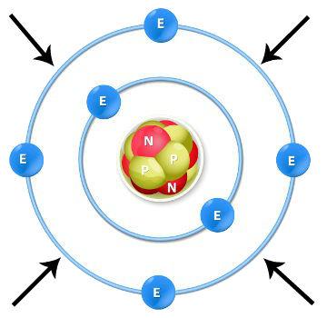 Indicação da camada de valência de um átomo de carbono