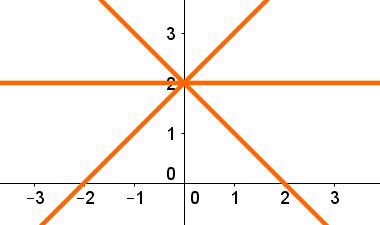 O gráfico da função crescente está inclinado para cima, e o da função descrente está inclinado para baixo