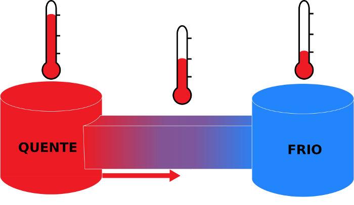 Quando os corpos da figura estiverem na mesma temperatura, eles estarão em equilíbrio térmico.